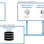 Illustration of software modules for data acquisition, processing, management and analysis operated on dedicated computer hardware